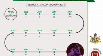 Tiada kelulusan Ladang Hutan sejak 2014 sehingga kini
