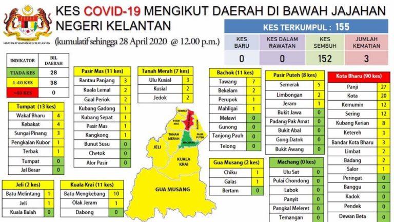 COVID-19: Kota Bharu dikategori zon hijau