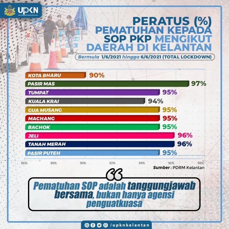 Peratus Pematuhan SOP PKP di Kelantan sepanjang tempoh Lockdown bermula 1 Jun 2021 sehingga 6 Jun 2021
